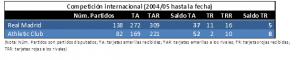Comparativa RMA Y ATH en competición internacional desde 2004 hasta marzo 2017