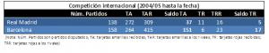 Comparativa RMA Y BAR en competición internacional desde 2004 hasta marzo 2017