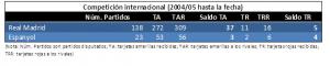 Comparativa RMA Y ESP en competición internacional desde 2004 hasta marzo 2017