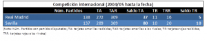 Comparativa RMA Y SEV en competición internacional desde 2004 hasta marzo 2017