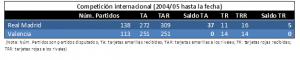 Comparativa entre RMA y VAL en competición internacional desde 2004 hasta marzo 2017