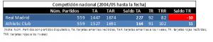Comparativa entre RMA y ATH en competición nacional desde 2004 hasta marzo 2017