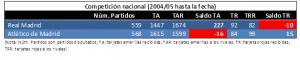 Comparativa entre RMA y ATM en competición nacional desde 2004 hasta marzo 2017