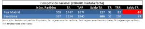 Comparativa entre RMA y BAR en competición nacional desde 2004 hasta marzo 2017