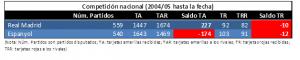 Comparativa entre RMA y ESP en competición nacional desde 2004 hasta marzo 2017