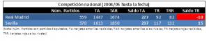 Comparativa entre RMA y SEV en competición nacional desde 2004 hasta marzo 2017