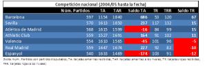 Comparativa entre todos los equipos en competición nacional desde 2004 hasta marzo 2017