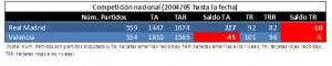 Comparativa entre RMA y VAL en competición nacional desde 2004 hasta marzo 2017