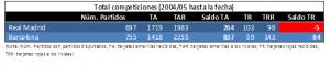 Comparativa entre RMA y ATM en todas las competiciones desde 2004 hasta marzo 2017