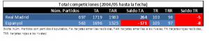 Comparativa entre RMA y ESP en todas las competiciones desde 2004 hasta marzo 2017