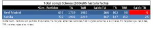 Comparativa entre RMA y SEV en todas las competiciones desde 2004 hasta marzo 2017