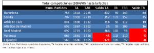 Comparativa entre todos los equipos en todas las competiciones desde 2004 hasta marzo 2017