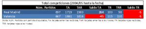 Comparativa entre RMA y VAL en todas las competiciones desde 2004 hasta marzo 2017