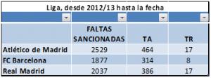Comparativa Faltas, TA, TR entre RMA y FCB desde 2012 a Marzo 2017