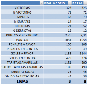 Comparativa en victorias, empates, derrotas, puntos, penaltis y tarjetas entre RMA y FCB desde 2004/05 a 2015/16