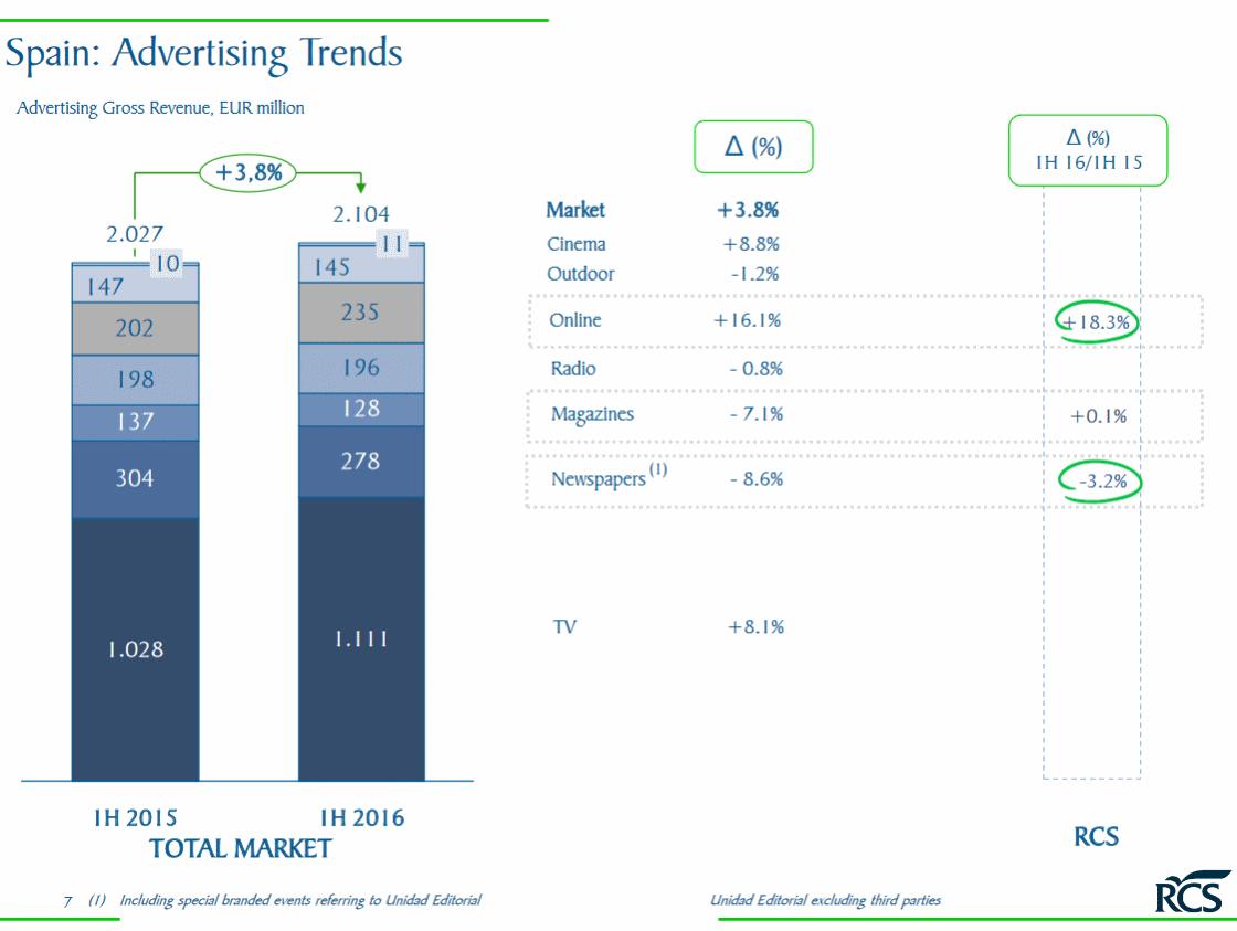 Datos Mercado español publicidad