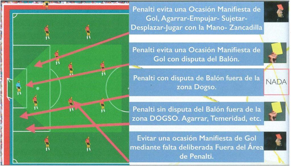 Gráfico ilustrativo de las diferentes Situaciones de Ocasión manifiesta de gol