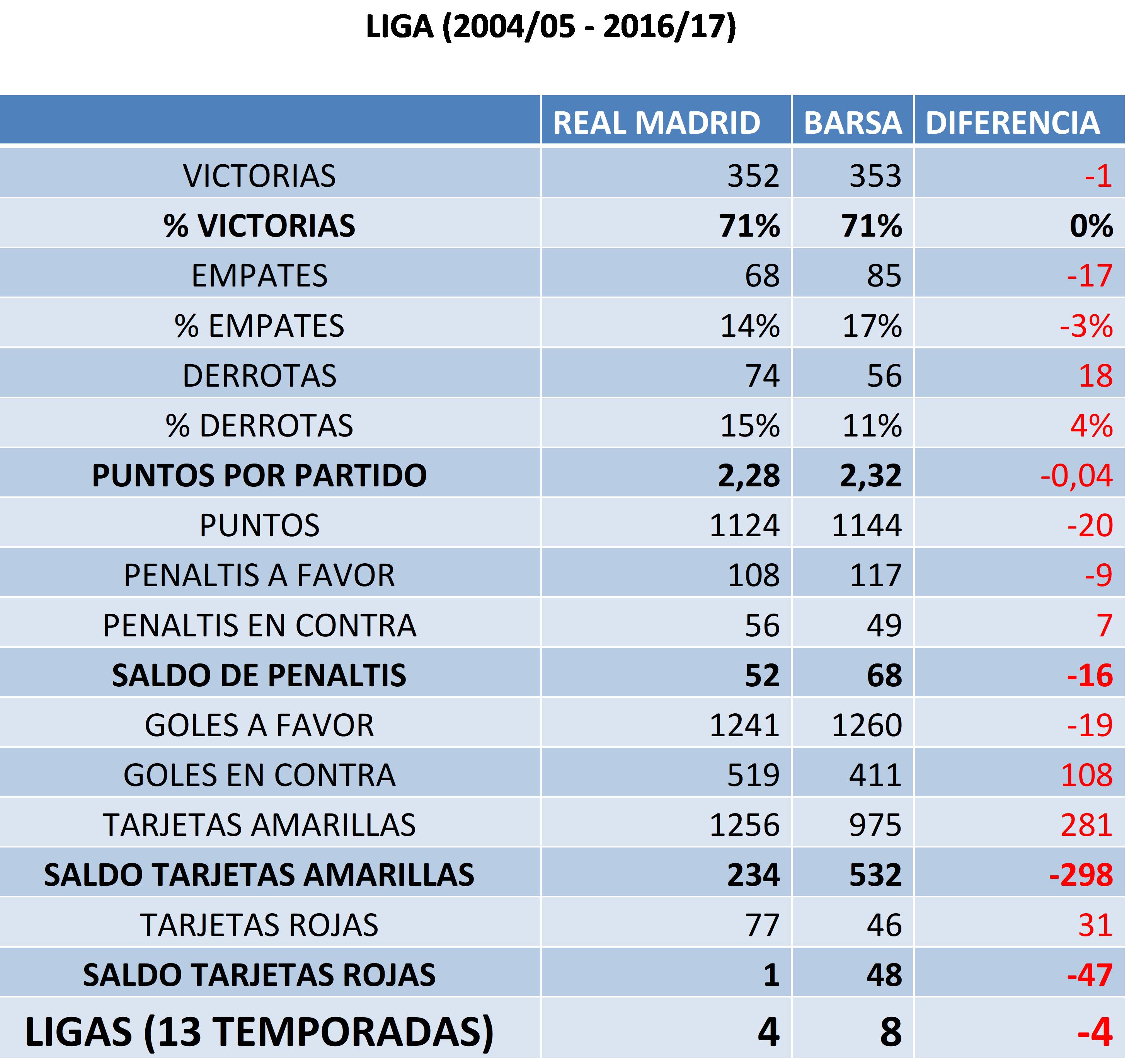 Comparativa General de victorias, empates, derrotas, goles, penaltis, amarillas y rojas, entre Real Madrid y Barcelona, desde 2004/05 a 2016/17