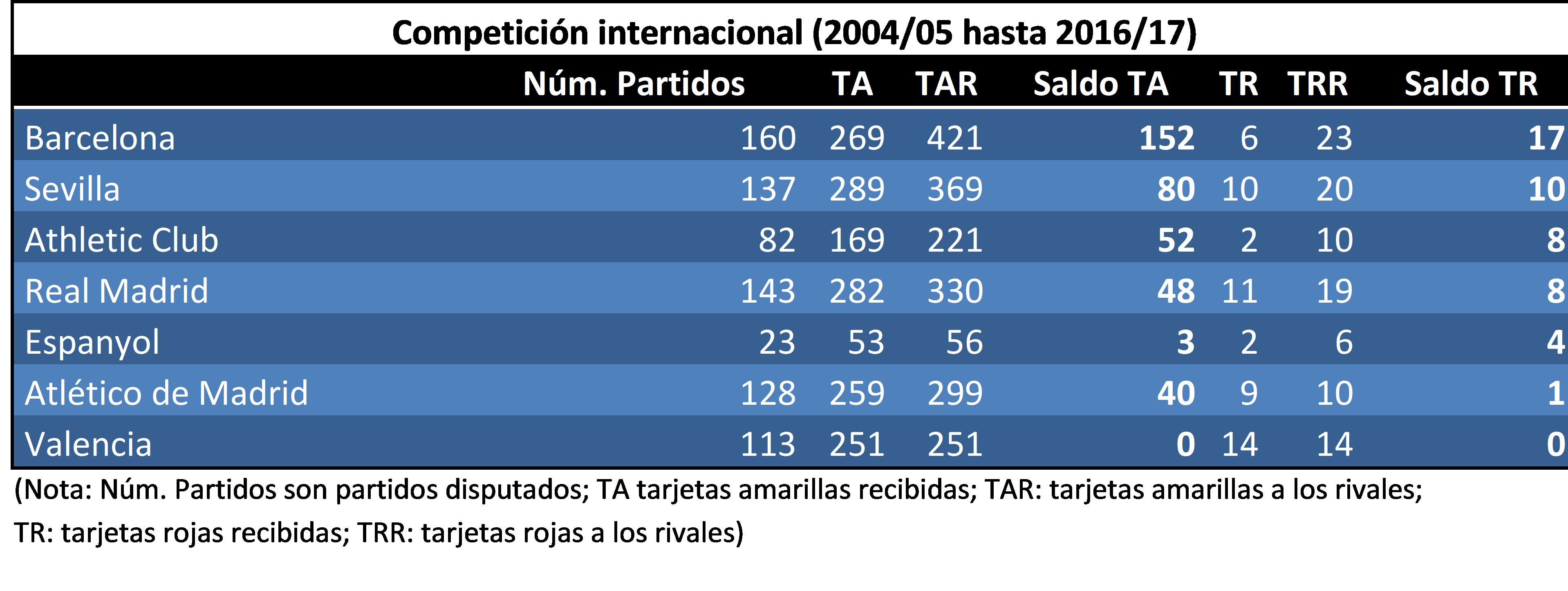 Comparativa en Competición Internacional, de varios equipos españoles, desde 2004/05 a 2016/17