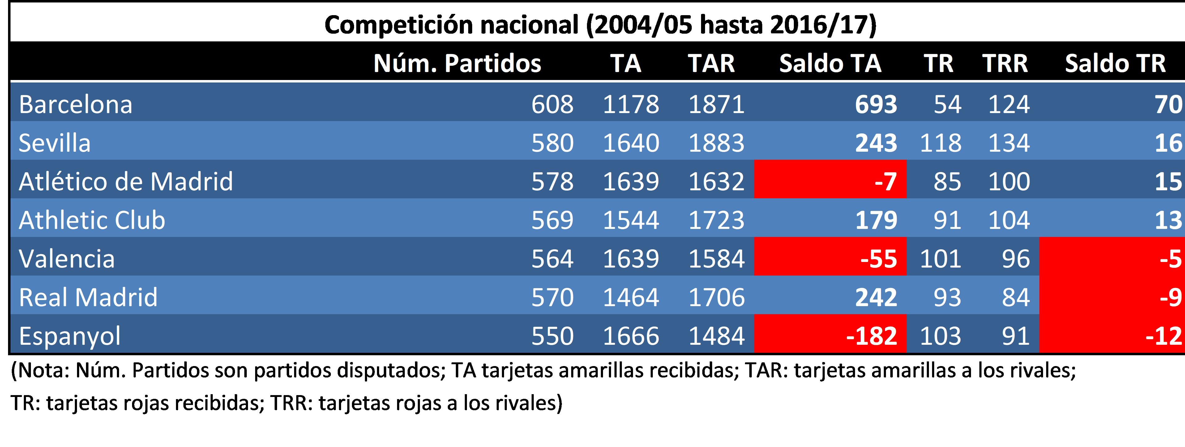 Comparativa en Competición Nacional, de varios equipos españoles, desde 2004/05 a 2016/17