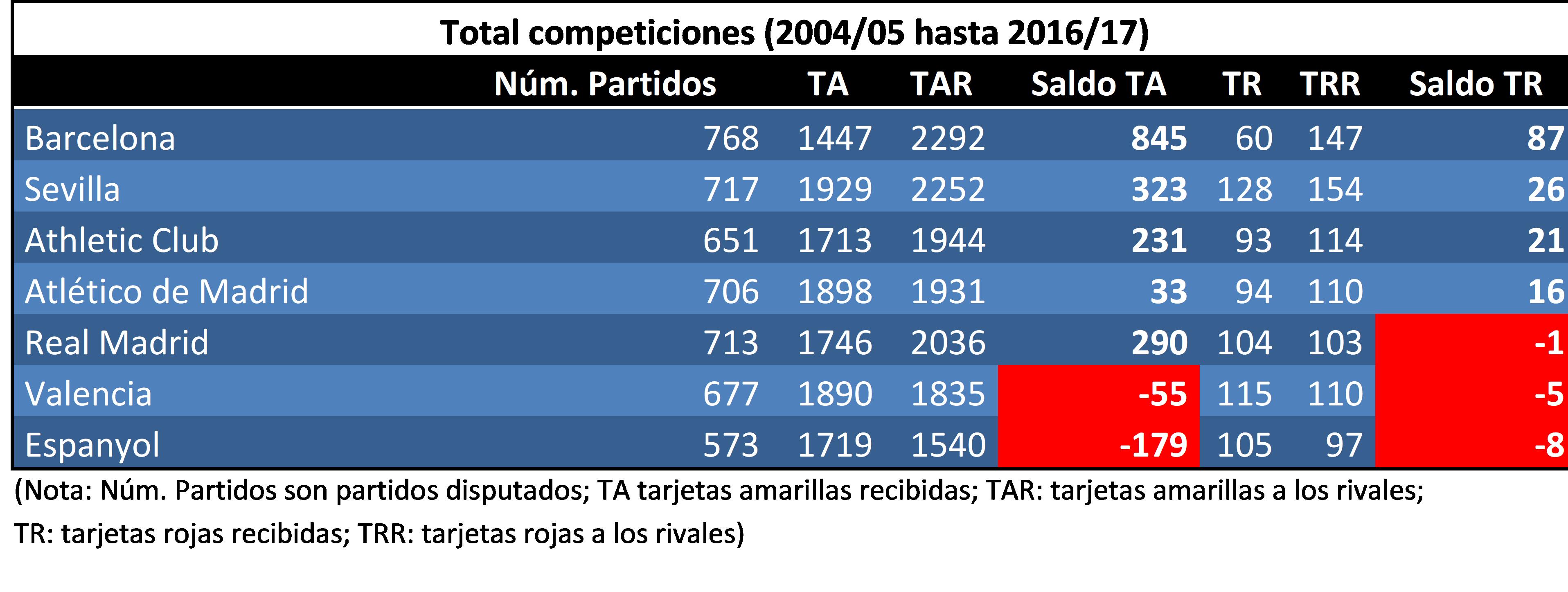 Comparativa en todas las competiciones, de varios equipos españoles, desde 2004/05 a 2016/17