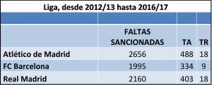 Comparativa de faltas, amarillas y rojas entre Real Madrid, Atleti y Barsa, desde 2012/13 a 2016/17