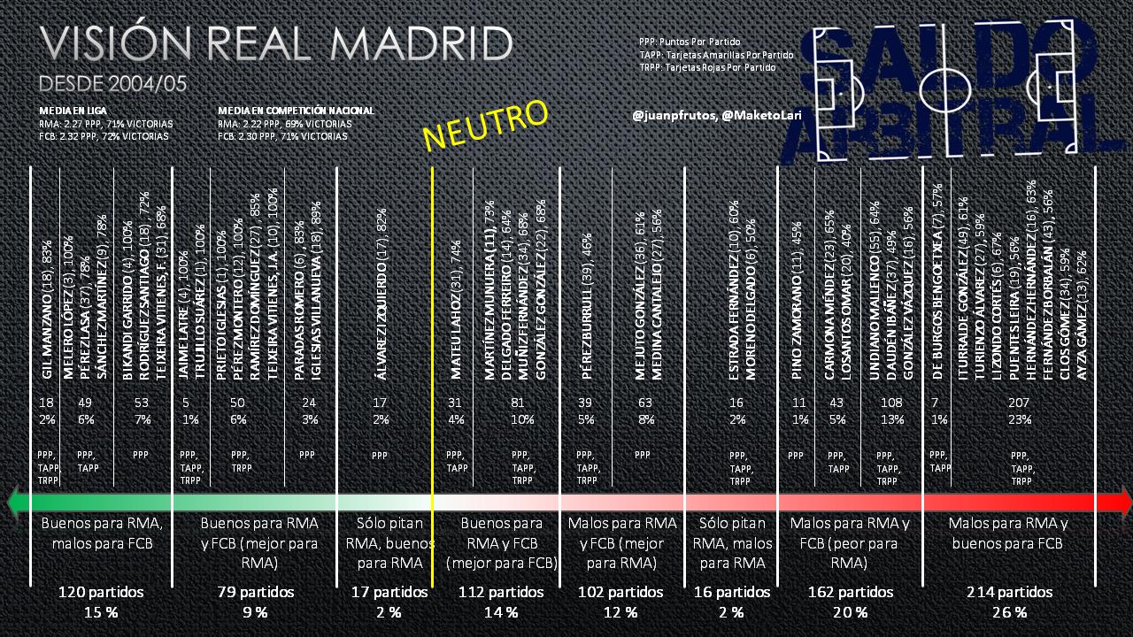 Guía de árbitros en todas las competiciones desde 2004