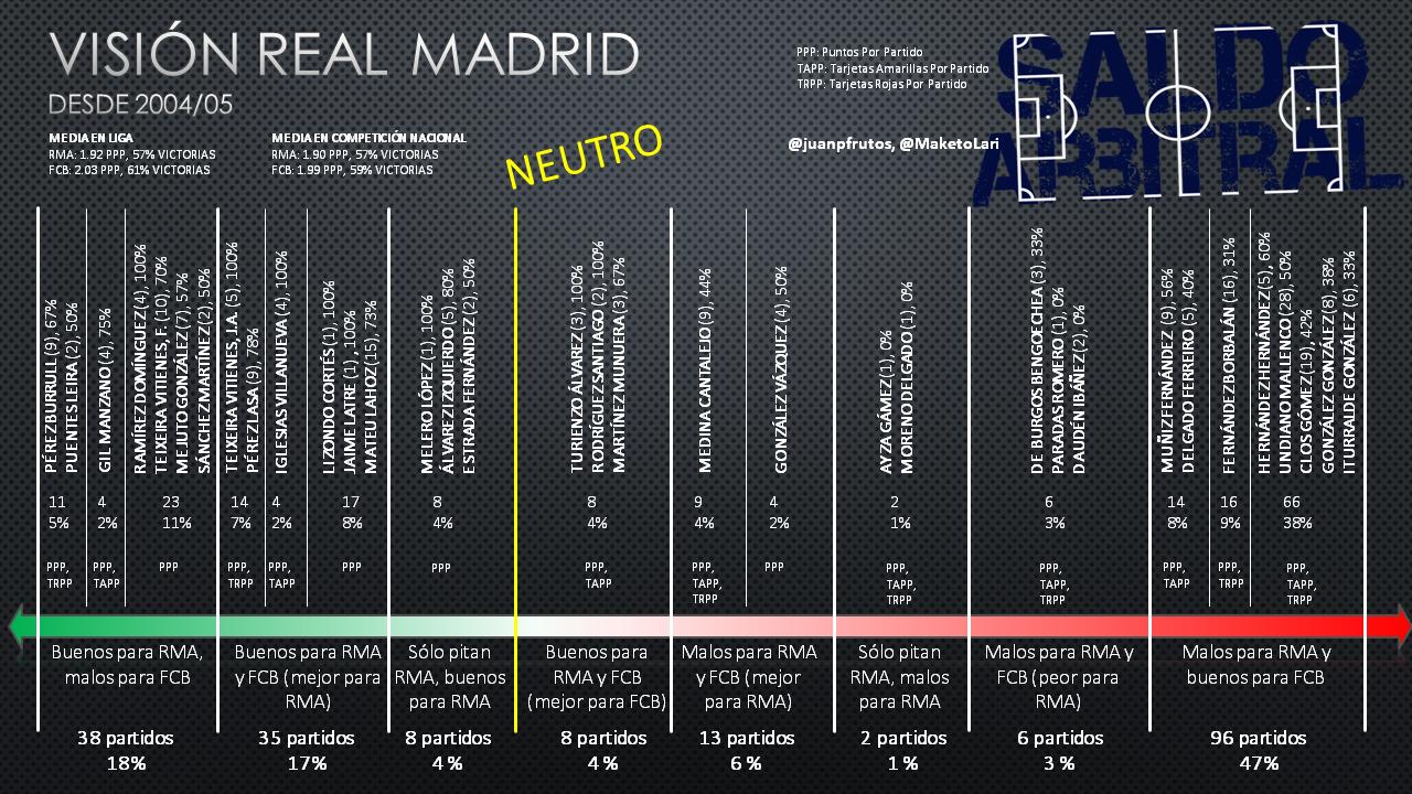 Guía de árbitros en partidos importantes (RMA, FCB, SEV, ATM, VCF, VILL, RSO, ATH) desde 2004