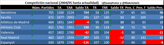 Saldo total (rojas y penaltis) en Liga, Copa y Supercopa desde 2004/05 a 2018/19