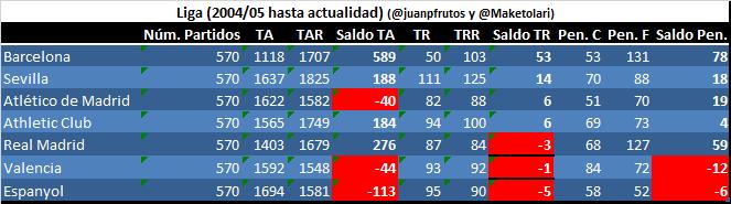 Saldo total (rojas y penaltis) en Liga desde 2004/05 a 2018/19